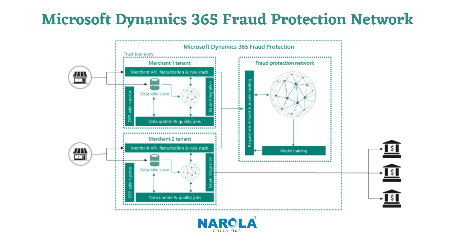 Microsoft Dynamics 365 Fraud Protection Network